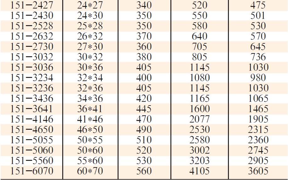151性能稳定凹槽双头梅花扳手2