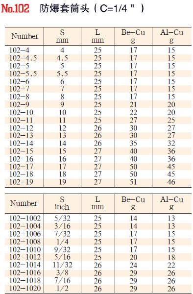 102-106性能稳定套筒头1