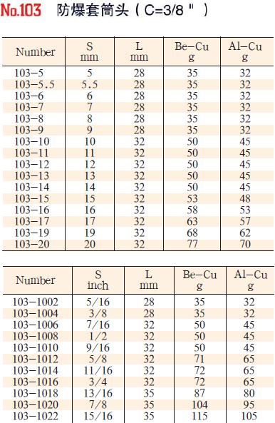 102-106性能稳定套筒头2