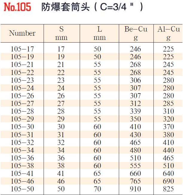 102-106性能稳定套筒头3