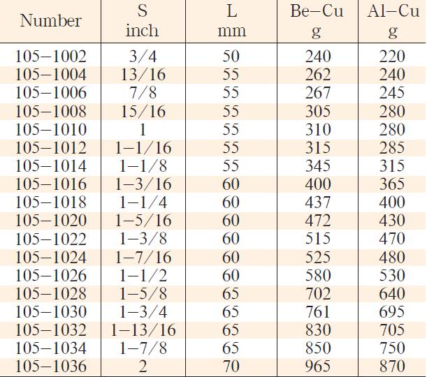 102-106性能稳定套筒头4