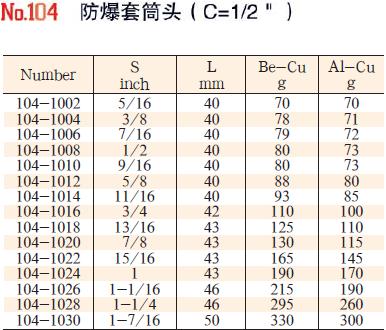 102-106性能稳定套筒头7