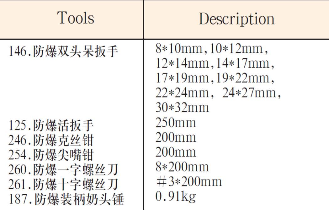 NO.F-15防爆15件套组合套装工具